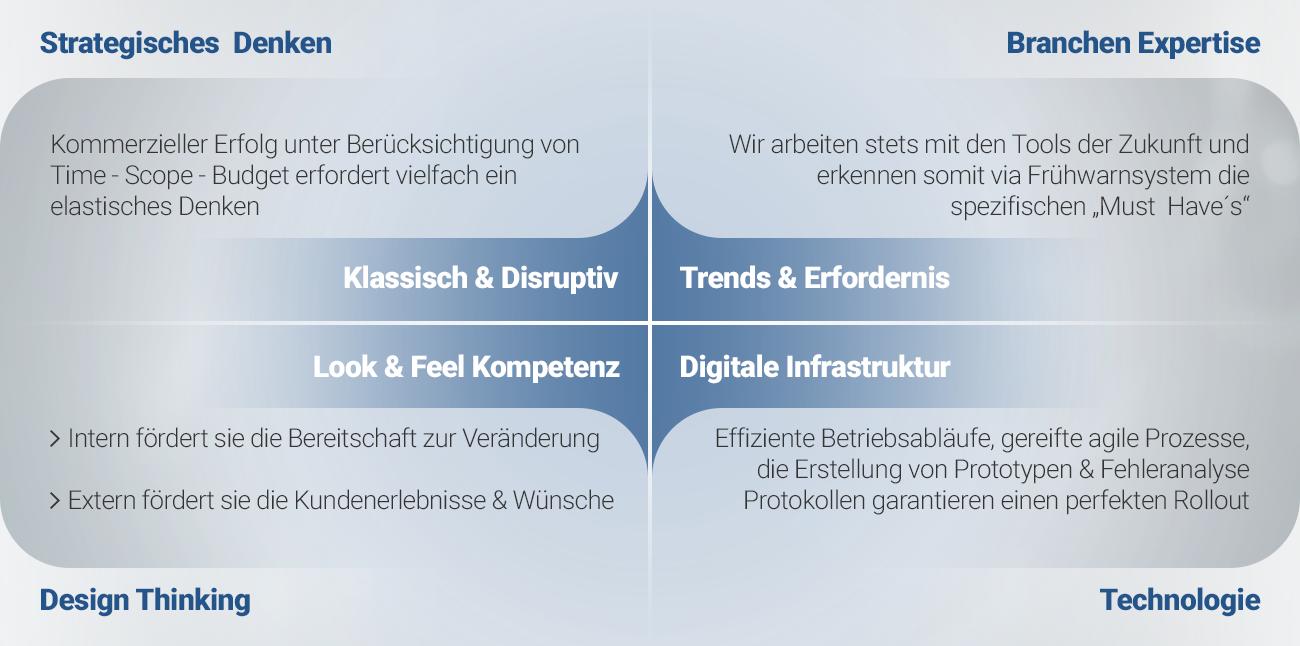 Kompetenzen_4 Grundpfeiler_wissenswerft_Hannover_Appentwicklung